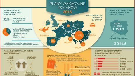 Źródło: Plany wakacyjne Polaków 2013. Badanie ACNielsen Polska na zlecenie Mondial Assistance.