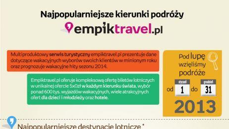 Raport_podroze_empiktravel.pl